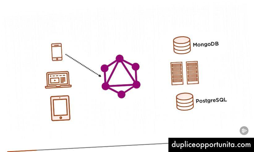 Pluralsightコースからキャプチャしたスクリーンショット— GraphQLを使用したスケーラブルなAPIの構築