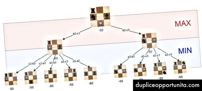人工位置でのミニマックスアルゴリズムの視覚化。白の最良の動きはb2-c3です。これは、評価が-50になる位置に到達できることを保証できるためです。