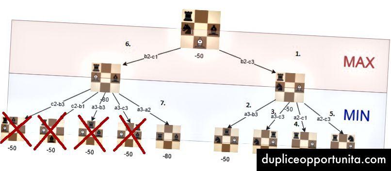Позициите, които не е необходимо да изследваме дали алфа-бета резитбата се използва и дървото се посещава в описания ред.