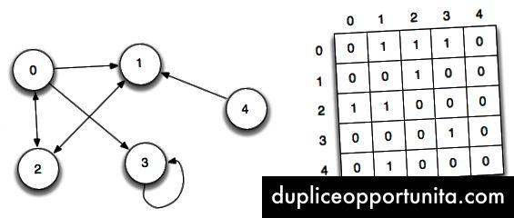 Grafico a matrice di adiacenza