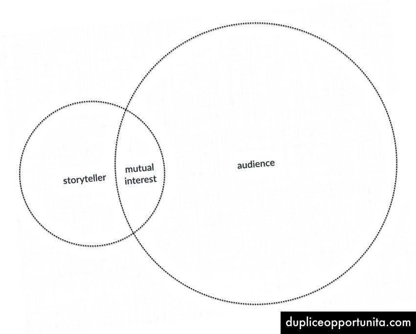 Pubblico grande e affittato: lo storyteller può raggiungere un vasto pubblico perché lo storyteller racconta storie che il pubblico vuole ascoltare. Il marchio noleggia il pubblico.
