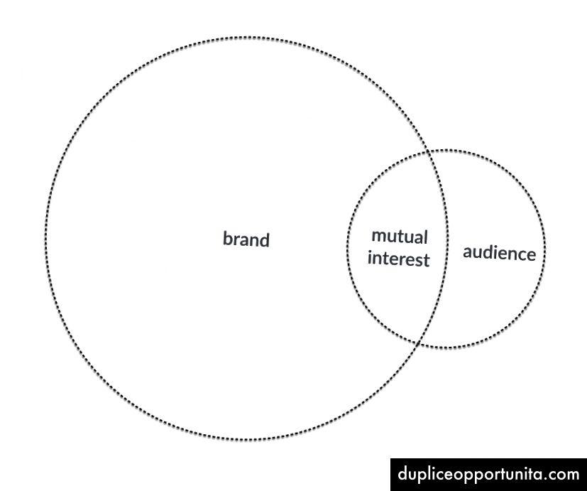 Pubblico piccolo e dedicato: il marchio raggiunge un pubblico piccolo (ma dedicato) raccontando storie su se stesso. Il marchio possiede il pubblico.
