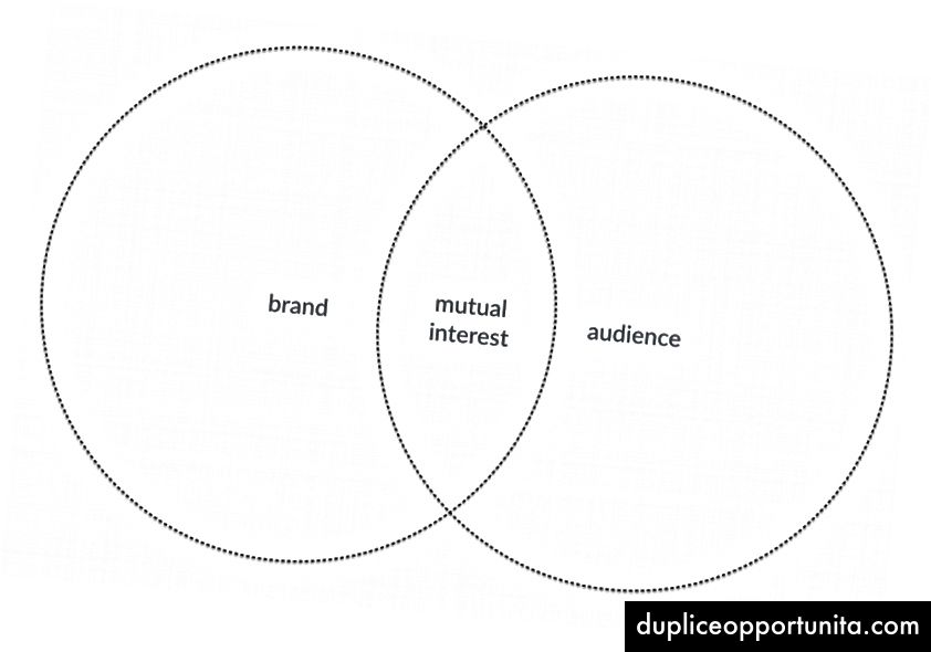 Grande pubblico e aspirante: il marchio può raggiungere un pubblico più ampio se il marchio racconta storie di grande interesse su un interesse reciproco, posizionandosi così come quello ozymandiano delle cose, il
