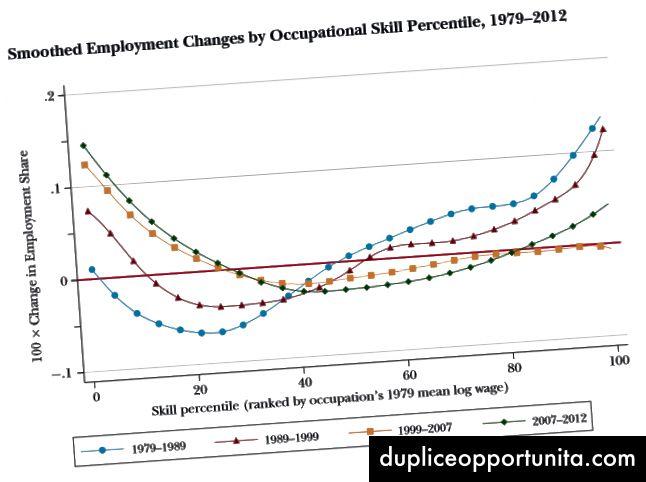出典:Journal of Economic Perspectives
