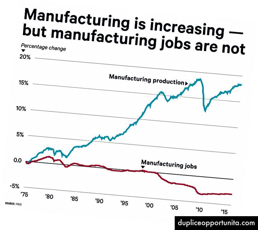 Fonte: Business Insider