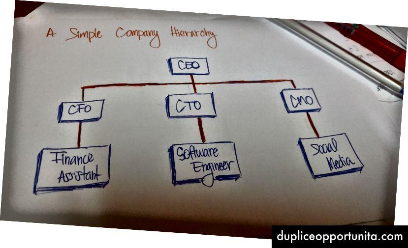 会社の構造は階層の例です