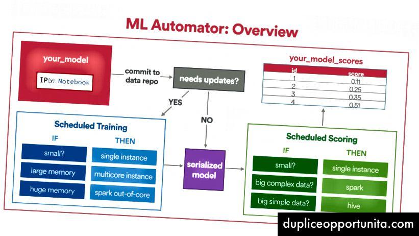 Una panoramica semplificata di ML Automator Framework (credito fotografico: Aaron Keys)