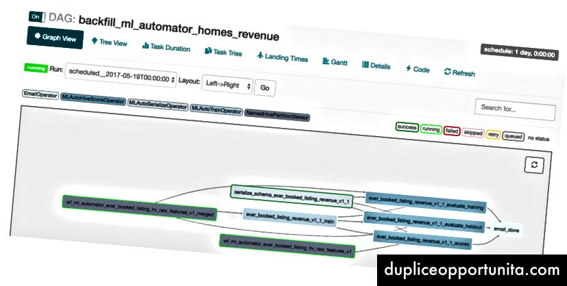 Una vista grafica del nostro DAG LTV Airflow, in esecuzione in produzione