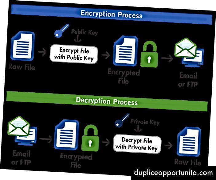 Credito immagine: OpenPGP