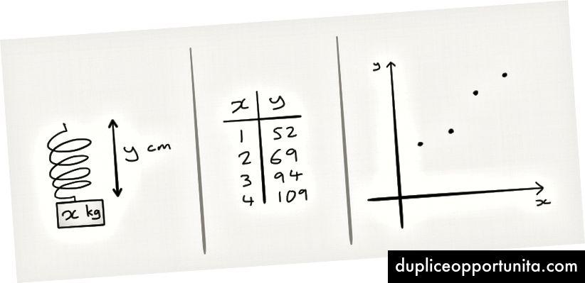 Esperimento → Dati → Traccia