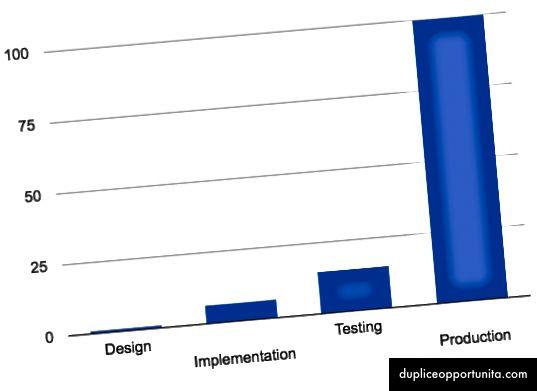 Costi relativi di correzione dei bug