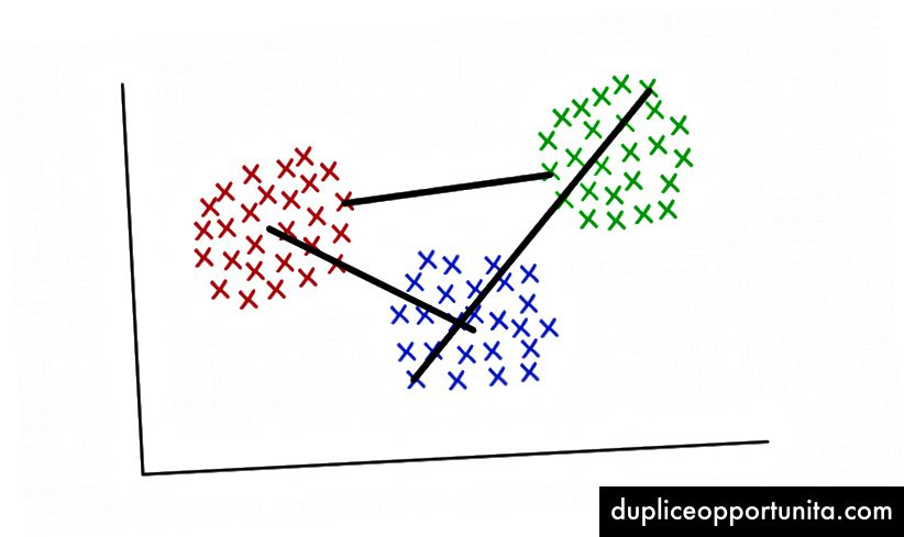 Rosso / Blu: collegamento centroide; Rosso / Verde: collegamento minimo; Verde / Blu: massimo collegamento