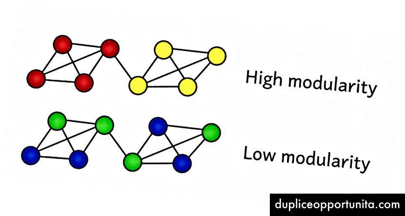 La modularità funge da misura della