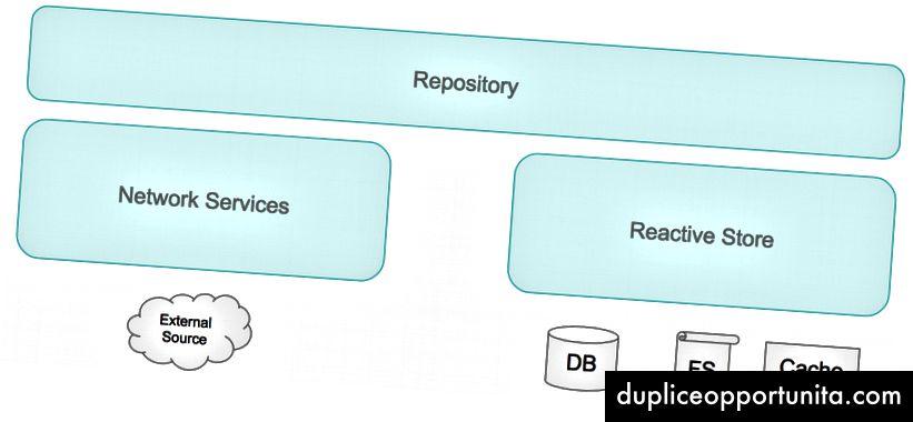Componenti principali del livello dati