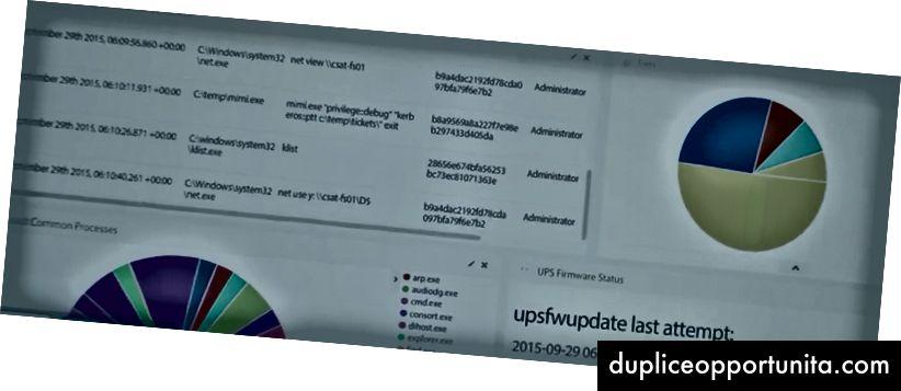 Dashboard di Kibana come mostrato nell'episodio. Il pannello in alto a sinistra contiene una cronologia dei comandi interessante da un sistema con backdoor ...