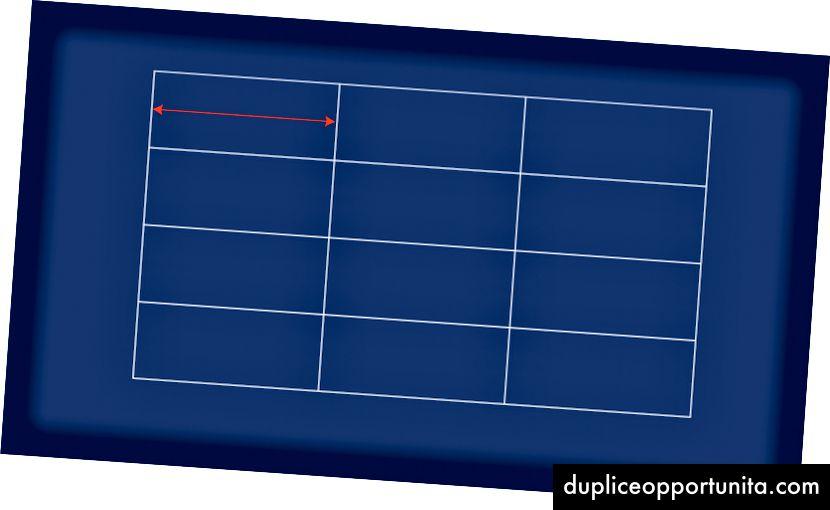 Le tracce della griglia si riferiscono alla distanza tra le linee della griglia.