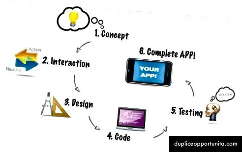Octodevアプリ開発プロセス