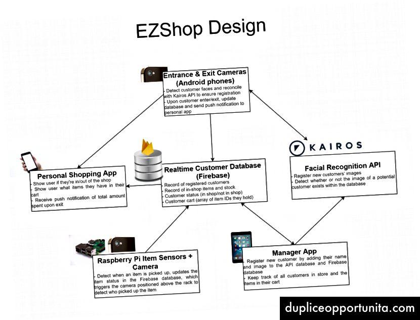 このプロジェクトのコンポーネントを視覚化した簡単な図