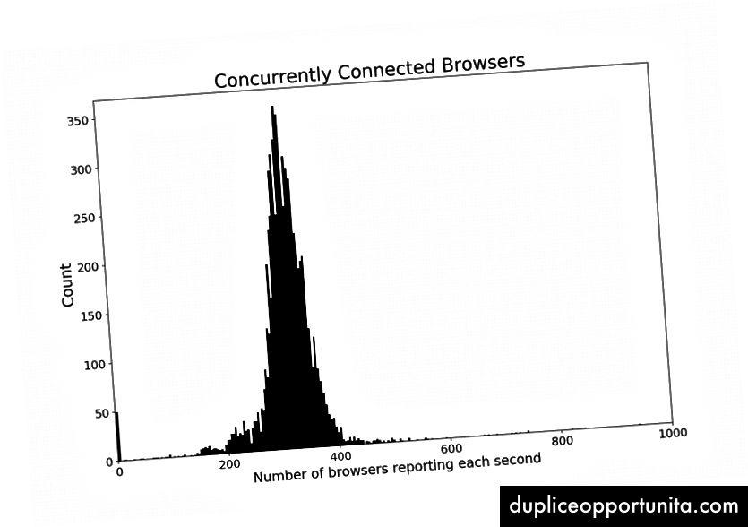 In media, 324 robot sono stati collegati al server di comando e controllo in qualsiasi momento