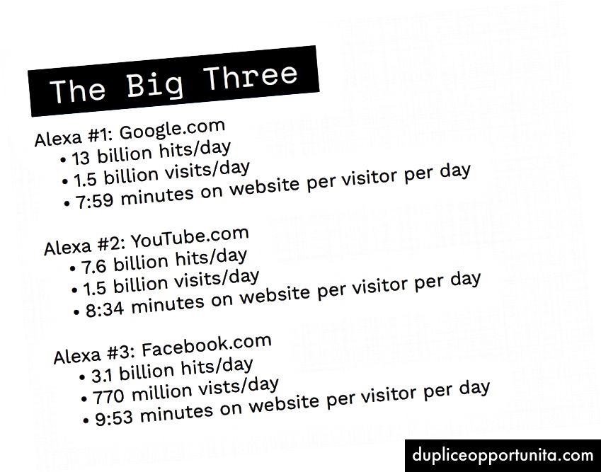 Le prime tre statistiche del sito Web di Alexa