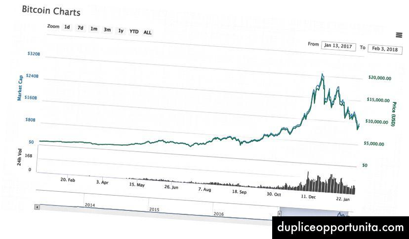 Bitcoin 12 kuukauden tuotto.