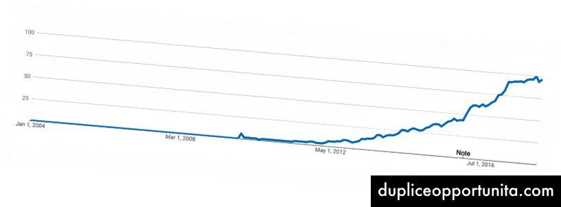 Popolarità del Golang secondo Google Trends