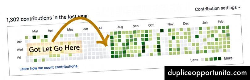 Puoi vedere che i miei contributi di Github sono aumentati poco dopo la fine del mio lavoro a tempo pieno. Stavo lavorando su molti progetti side open source.