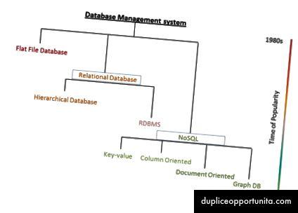 Un'istantanea dell'evoluzione dell'API del database [fonte]