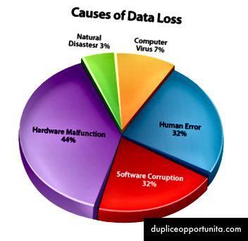 Motivi prevedibili della perdita di dati [Fonte]