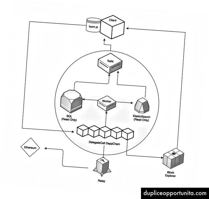 Brugere underskriver deres transaktioner og skriver dem direkte til DAppChain, der derefter kopieres til en skrivebeskyttet cache i Rails-appen til hurtig læsning. Block Explorer er en helt separat applæsning fra de samme underliggende DAppChain-data.