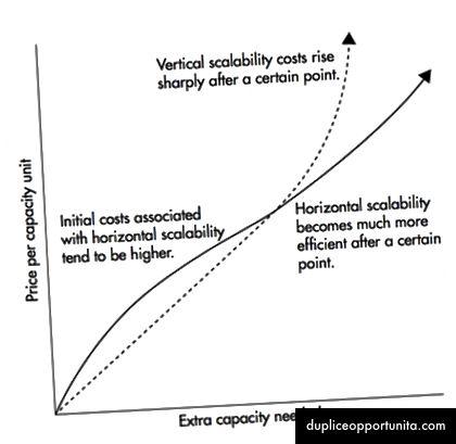 Horizontaal schalen wordt na een bepaalde drempel veel goedkoper