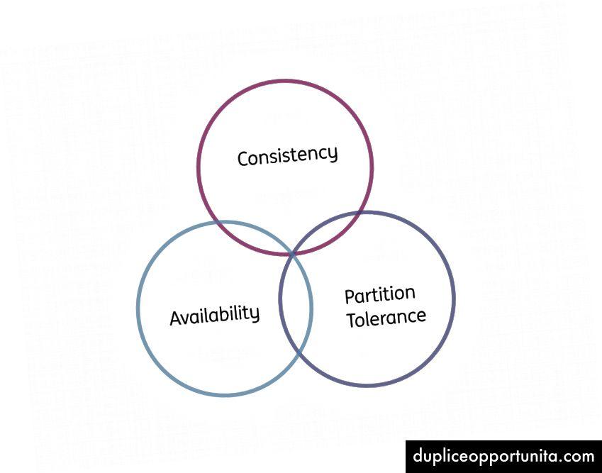 Kies 2 van de 3 (maar niet consistentie en beschikbaarheid)