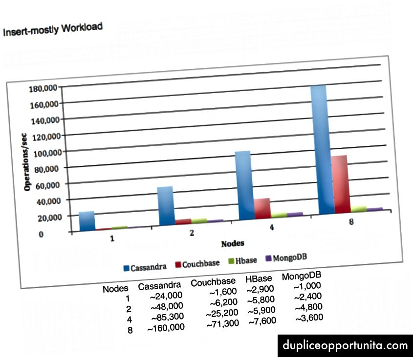 Mahdollisesti puolueellinen kaavio, joka näyttää kirjoitusten lukumäärän sekunnissa. Otettu täältä.