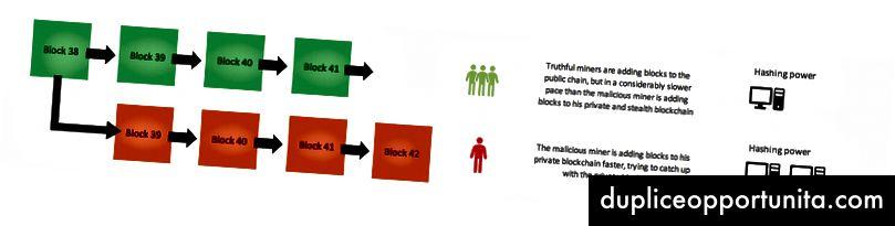 Корумпираният миньор вече добавя блокове към частната си верига по-бързо, защото има повече хешираща сила.