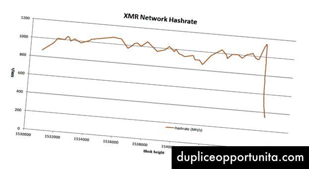 Изчислителната мощност в мрежата XMR спадна с 80% след блокирането на ASIC!