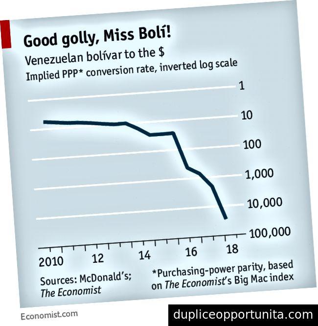 Kilde: Economist.com