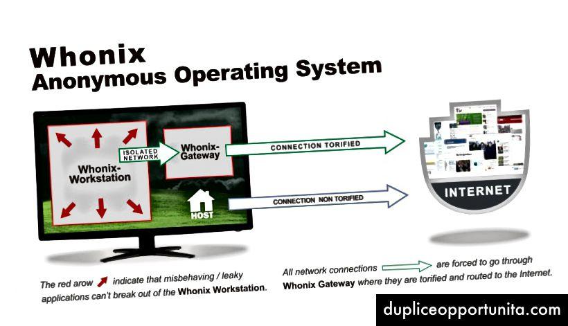Как работи Whonix, както се вижда на тяхната начална страница.