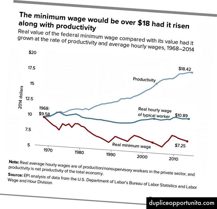 Kilde: Economic Policy Institute