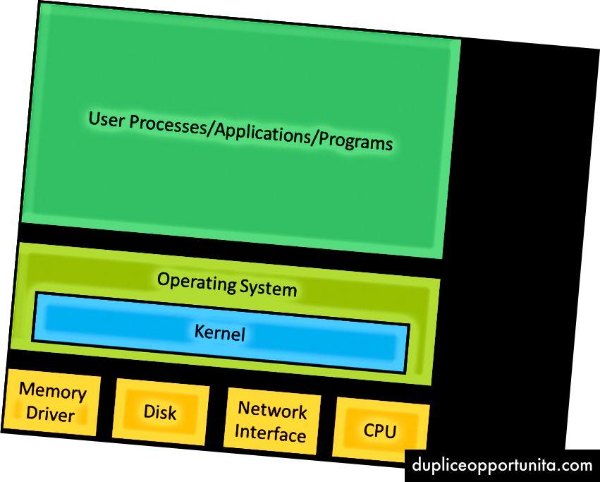 Kernen er en del af operativsystemet og interface med hardwaren. Operativsystemet som helhed lever i