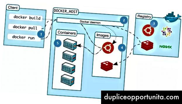 En kommandolinjeklient (1) fortæller en proces på maskinen kaldet docker-dæmonen (2), hvad de skal gøre. Demonen trækker billeder fra et registreringsdatabase / depot (3). Disse billeder er cache (4) på den lokale maskine og kan startes op af dæmonen for at køre containere (5). Billedkilde: Docker