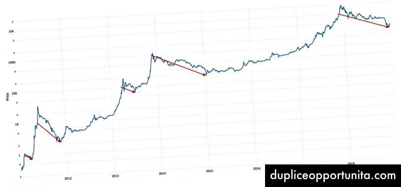Bitcoin-hinta (loki): Jokainen uusi punainen nuoli on 10x korkeampi kuin viimeinen