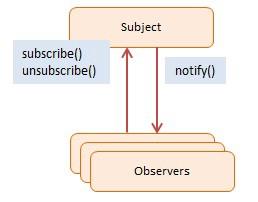 https://www.dofactory.com/javascript/observer-design-pattern