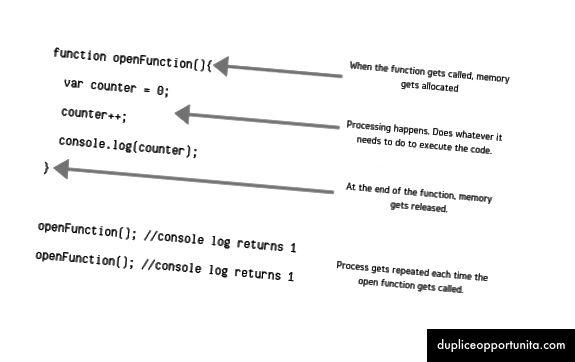 Non una chiusura perché l'ambito variabile non è esterno alla funzione.