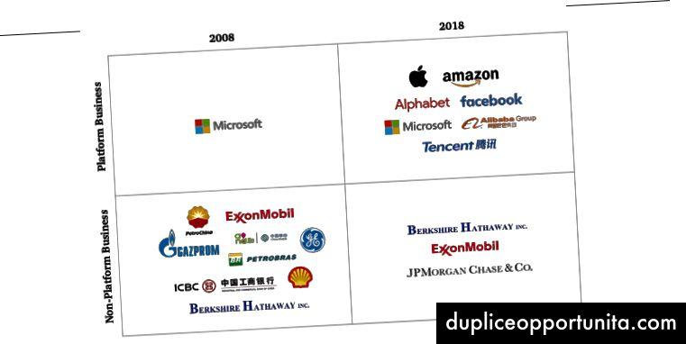 Piattaforma tra le migliori 10 aziende 2008 vs 2018