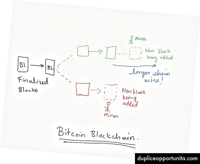 Pisin ketjusääntö Bitcoinissa
