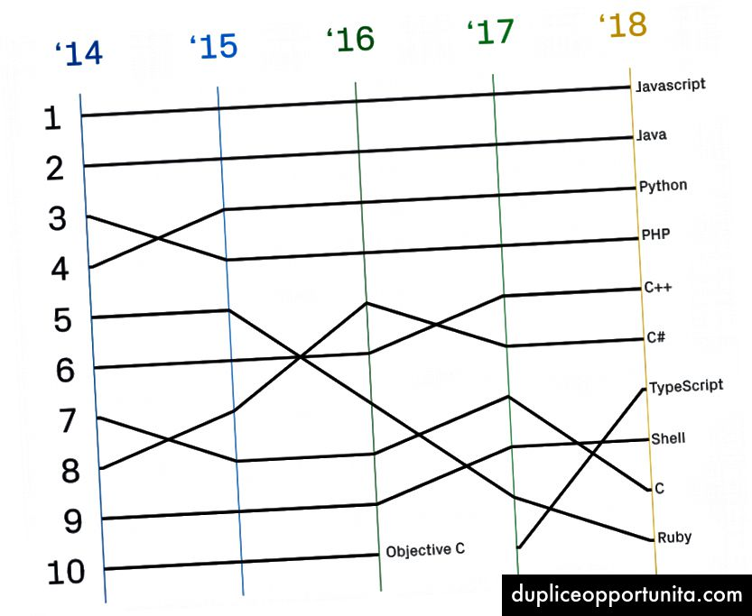GitHub Top Sprog over tid