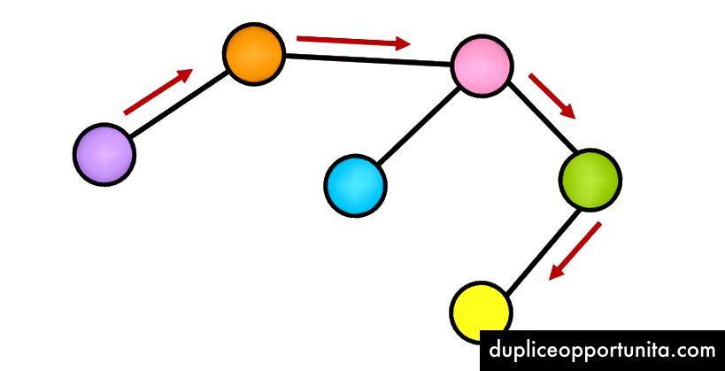 Ingen direkte forbindelse mellem den lilla og gule knude.