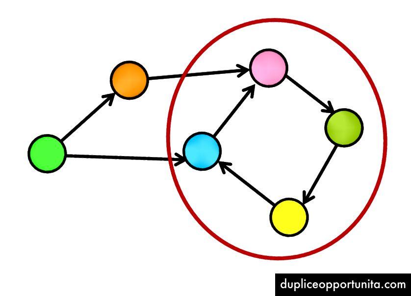 Cyklus i en graf.