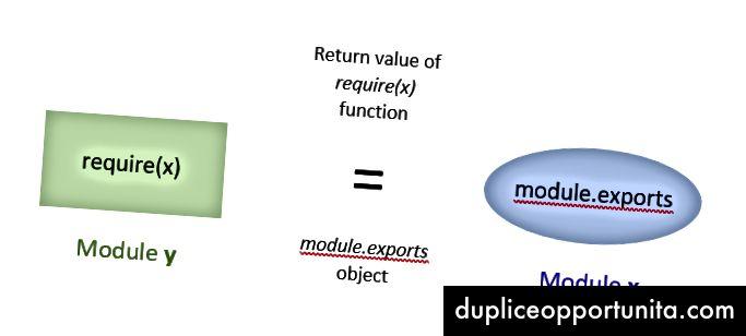 kræver funktions returnerer module.exports objekt