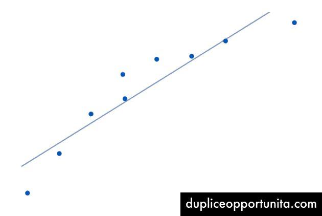 Epälineaariset datapisteet, joissa linja sopii parhaiten.